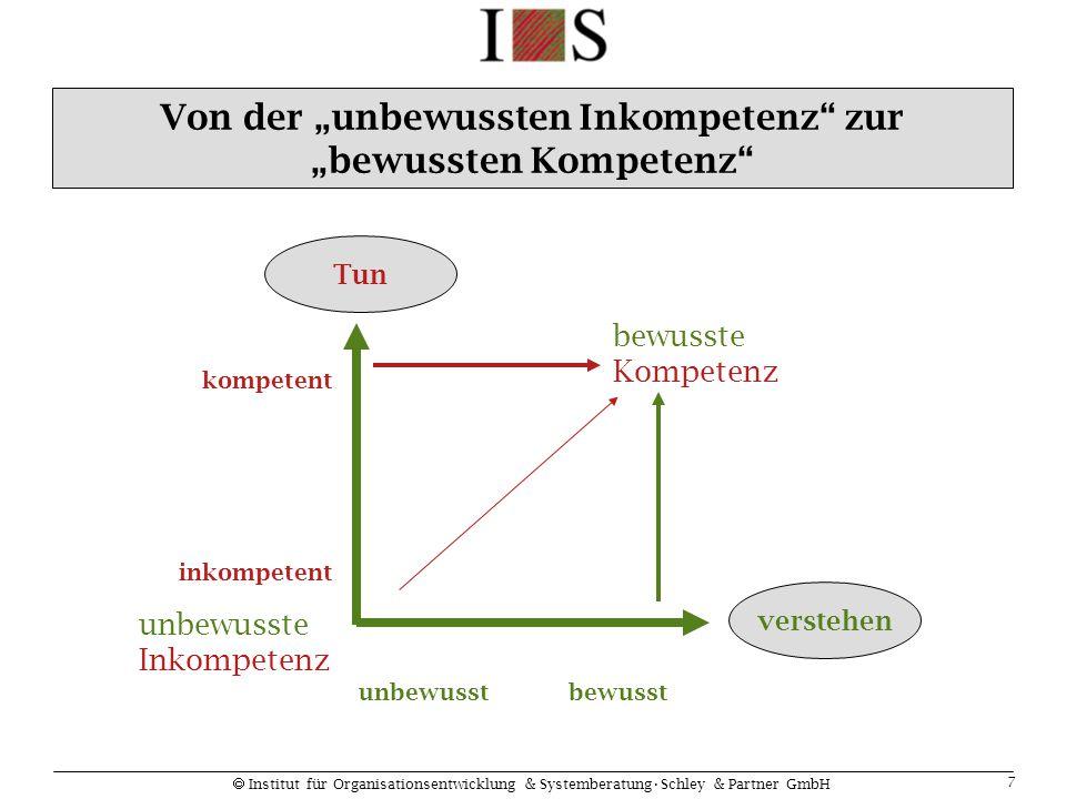  Institut für Organisationsentwicklung & SystemberatungSchley & Partner GmbH 7 Tunverstehen kompetent inkompetent bewusstunbewusst unbewusste Inkompe