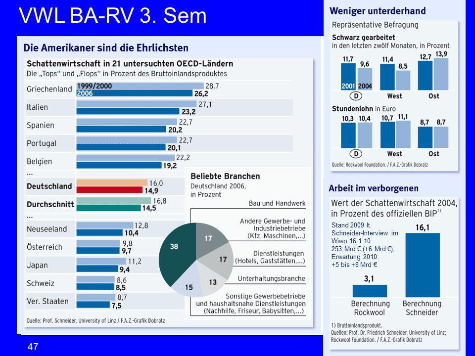 VWL BA-RV 3.SemVGR & Makro © Anselm Dohle-Beltinger 201047 Stand 2009 lt.