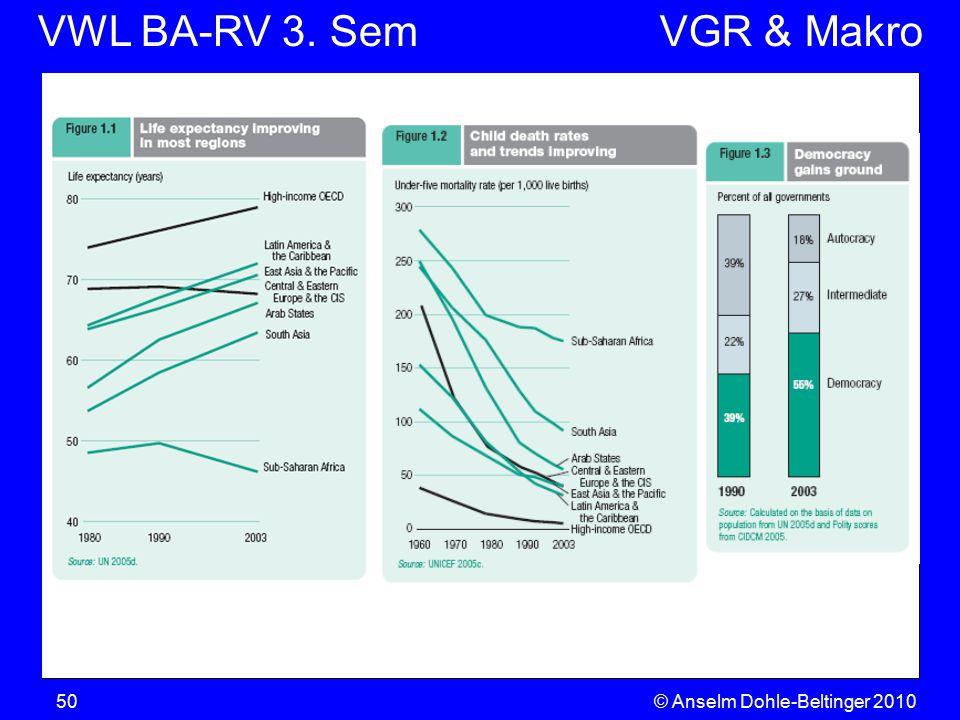 VWL BA-RV 3. SemVGR & Makro © Anselm Dohle-Beltinger 201050