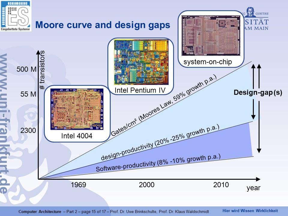 Hier wird Wissen Wirklichkeit Computer Architecture – Part 2 – page 15 of 17 – Prof.