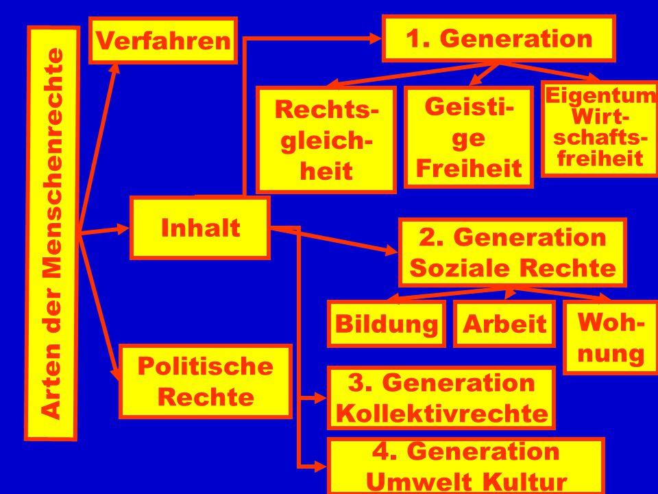 Arten der Menschenrechte Inhalt Politische Rechte 1.