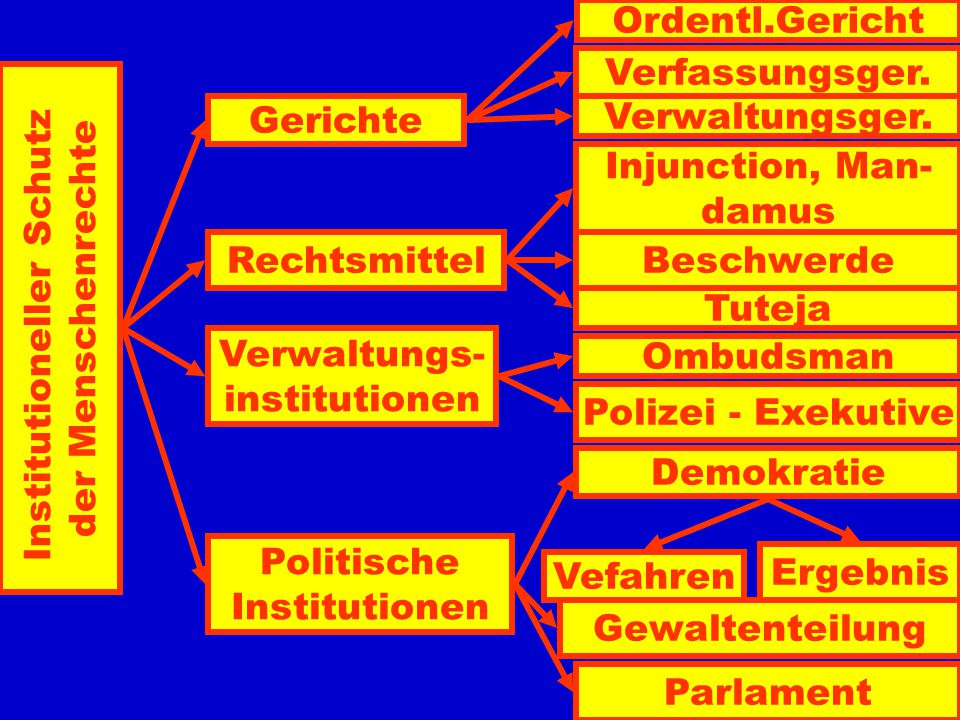 Institutioneller Schutz der Menschenrechte Gerichte Verfassungsger.