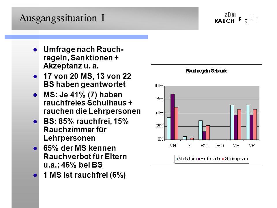 Ausgangssituation I Umfrage nach Rauch- regeln, Sanktionen + Akzeptanz u. a. 17 von 20 MS, 13 von 22 BS haben geantwortet MS: Je 41% (7) haben rauchfr