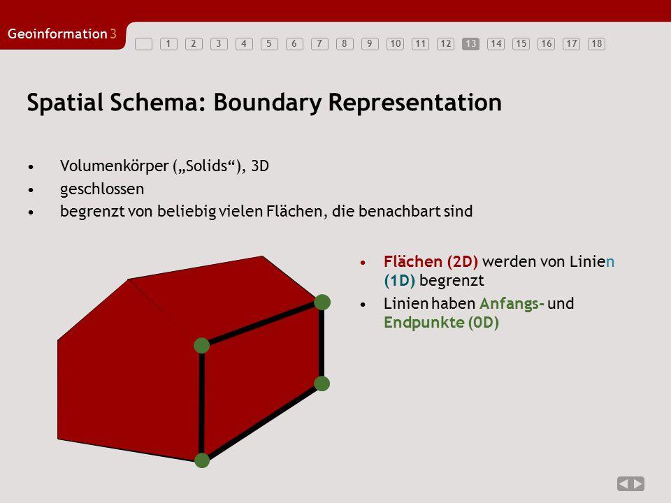 """123456789101112131415161718 Geoinformation3 13 Spatial Schema: Boundary Representation Volumenkörper (""""Solids""""), 3D geschlossen begrenzt von beliebig"""