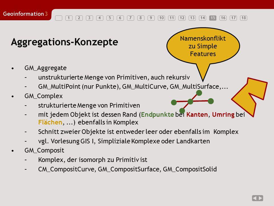 123456789101112131415161718 Geoinformation3 15 GM_Aggregate –unstrukturierte Menge von Primitiven, auch rekursiv –GM_MultiPoint (nur Punkte), GM_Multi