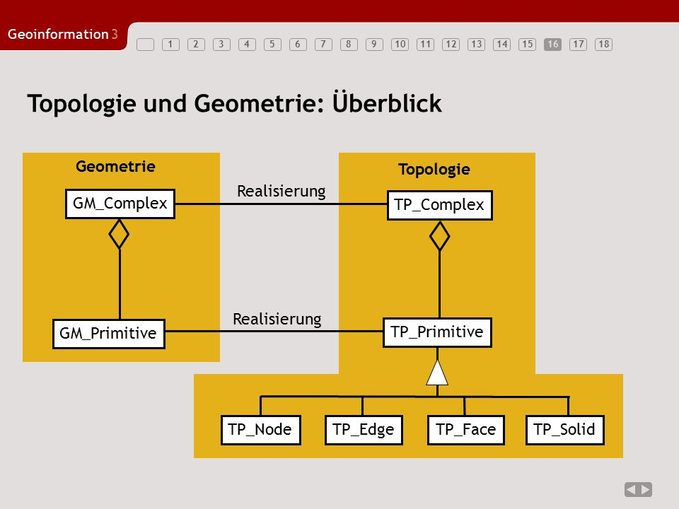 123456789101112131415161718 Geoinformation3 16 Topologie und Geometrie: Überblick Realisierung TP_Primitive GM_Primitive GM_Complex TP_Complex Topolog
