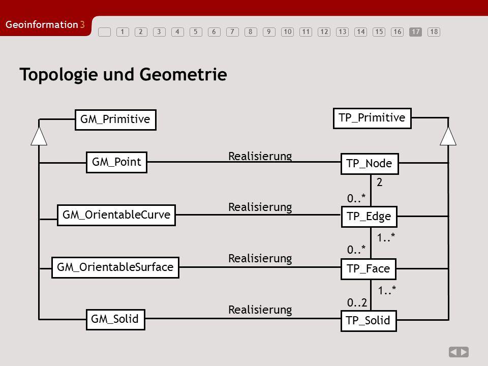 123456789101112131415161718 Geoinformation3 17 Topologie und Geometrie 1..* 2 0..* 0..2 GM_Point GM_OrientableCurve GM_OrientableSurface GM_Solid GM_P