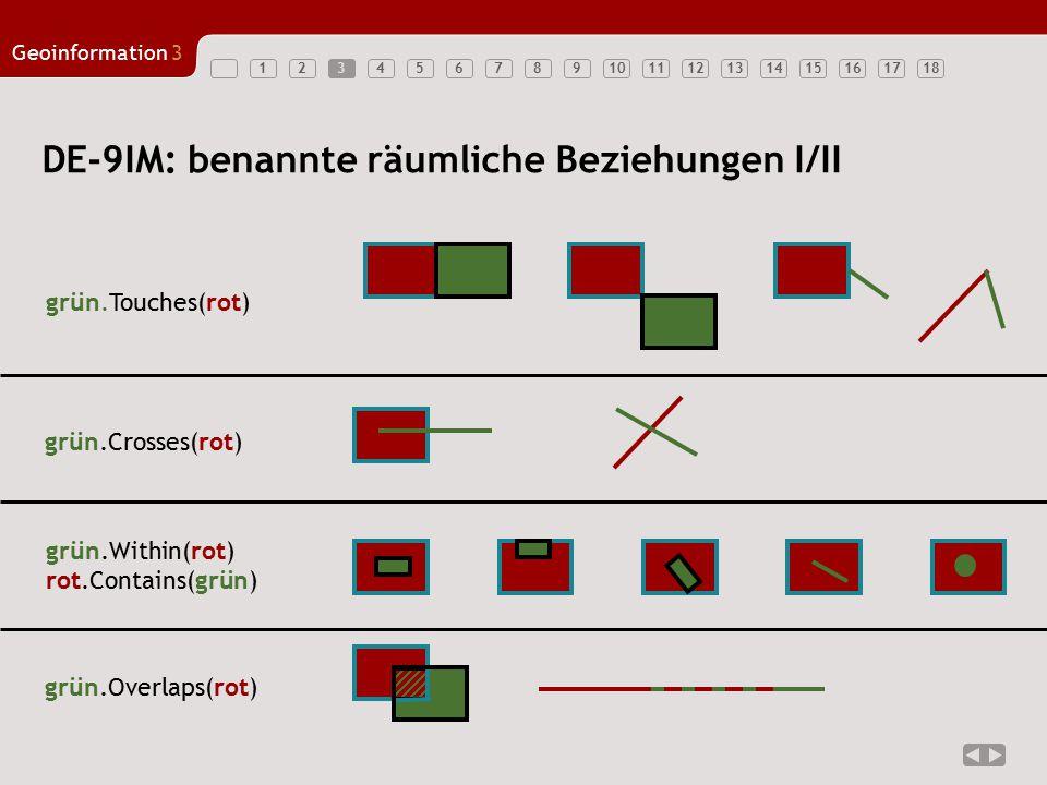 123456789101112131415161718 Geoinformation3 3 DE-9IM: benannte räumliche Beziehungen I/II grün.Within(rot) rot.Contains(grün) grün.Overlaps(rot) grün.