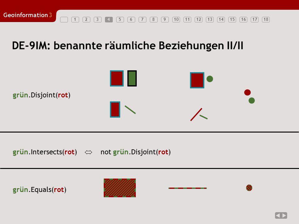 123456789101112131415161718 Geoinformation3 4 DE-9IM: benannte räumliche Beziehungen II/II grün.Equals(rot) grün.Intersects(rot)  not grün.Disjoint(r