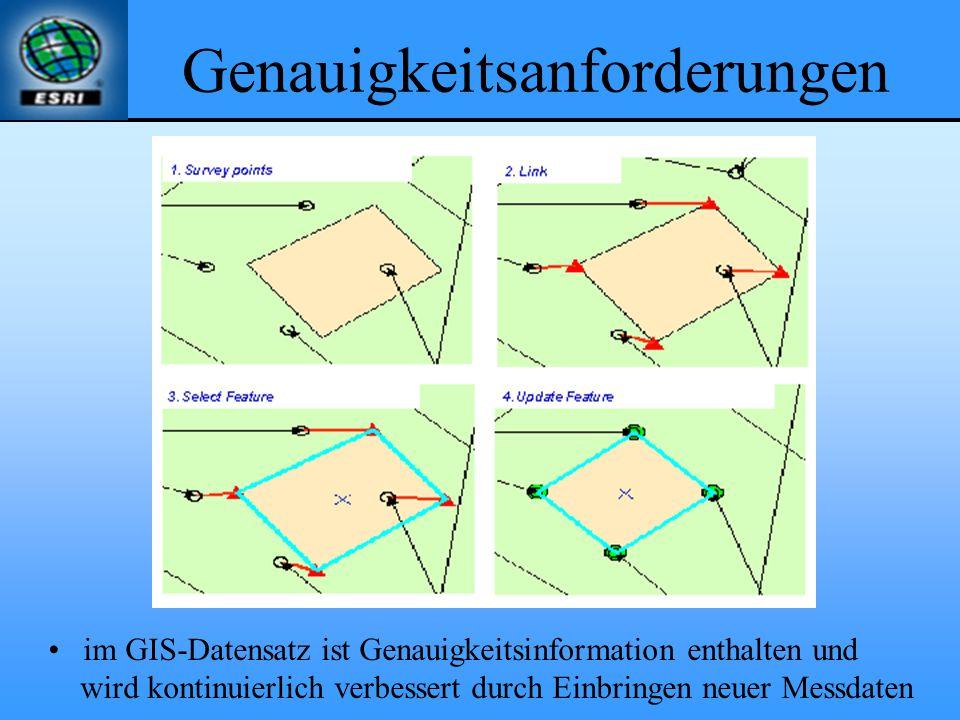 Genauigkeitsanforderungen im GIS-Datensatz ist Genauigkeitsinformation enthalten und wird kontinuierlich verbessert durch Einbringen neuer Messdaten