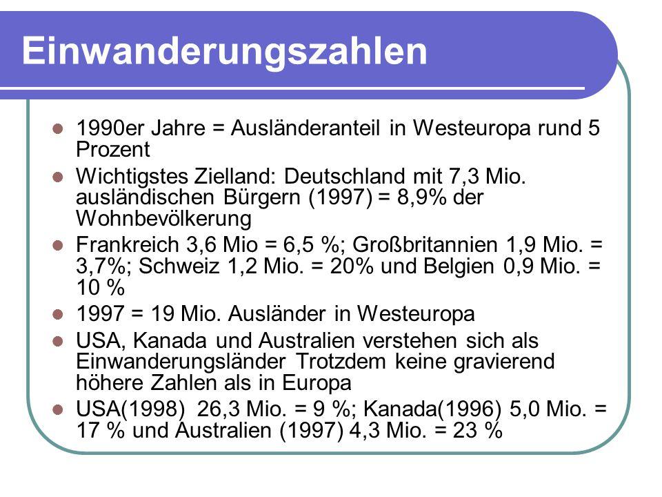 Einwanderungszahlen 1990er Jahre = Ausländeranteil in Westeuropa rund 5 Prozent Wichtigstes Zielland: Deutschland mit 7,3 Mio. ausländischen Bürgern (