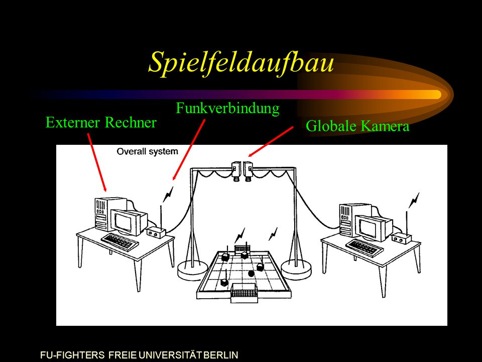 FU-FIGHTERS FREIE UNIVERSITÄT BERLIN Spielfeldaufbau Globale Kamera Externer Rechner Funkverbindung
