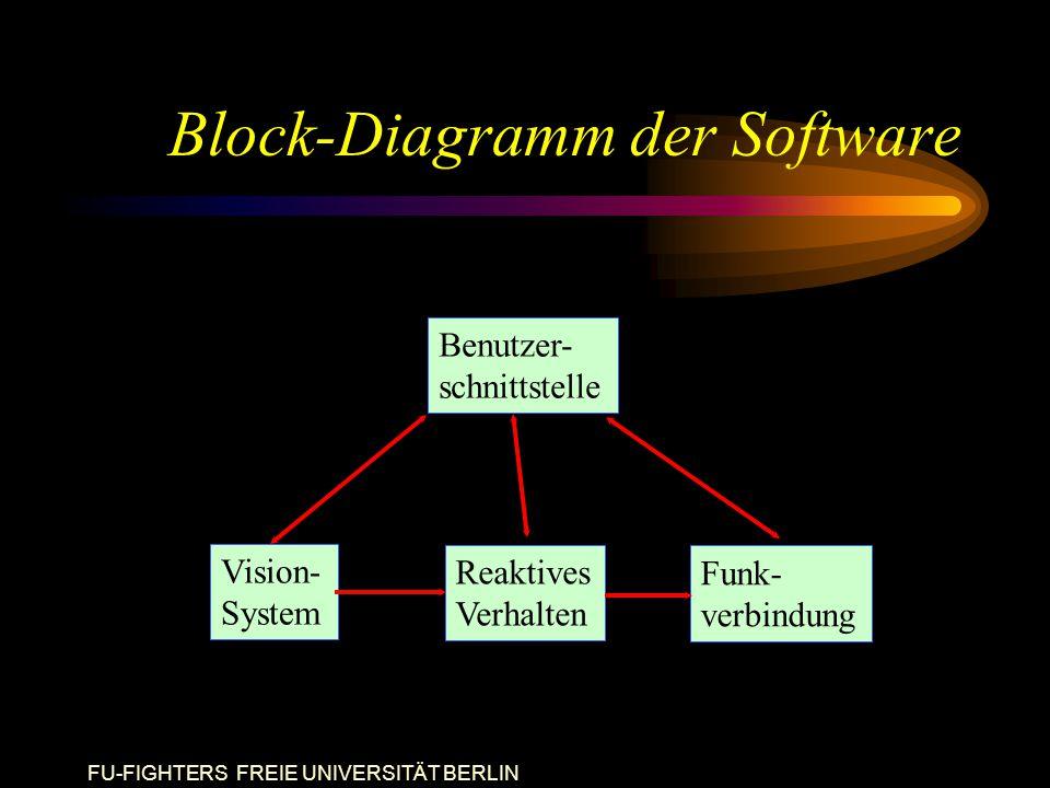 FU-FIGHTERS FREIE UNIVERSITÄT BERLIN Block-Diagramm der Software Benutzer- schnittstelle Funk- verbindung Reaktives Verhalten Vision- System