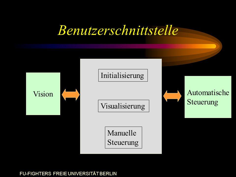 FU-FIGHTERS FREIE UNIVERSITÄT BERLIN Benutzerschnittstelle Vision Automatische Steuerung Initialisierung Visualisierung Manuelle Steuerung