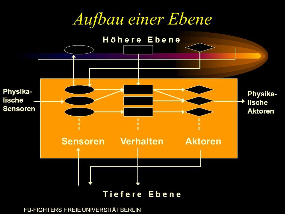 FU-FIGHTERS FREIE UNIVERSITÄT BERLIN Aufbau einer Ebene H ö h e r e E b e n e SensorenVerhaltenAktoren T i e f e r e E b e n e Physika- lische Aktoren Physika- lische Sensoren