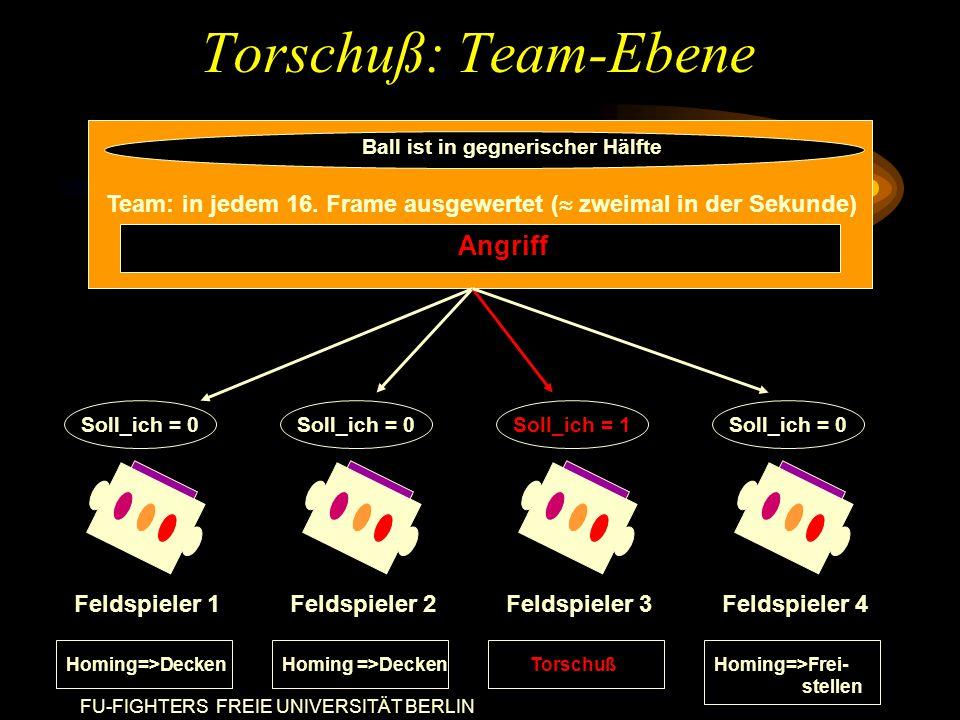 FU-FIGHTERS FREIE UNIVERSITÄT BERLIN Torschuß: Team-Ebene Feldspieler 1 Soll_ich = 0 Homing=>Decken Feldspieler 3 Soll_ich = 1 Torschuß Feldspieler 2 Soll_ich = 0 Homing =>Decken Feldspieler 4 Soll_ich = 0 Homing=>Frei- stellen Team: in jedem 16.