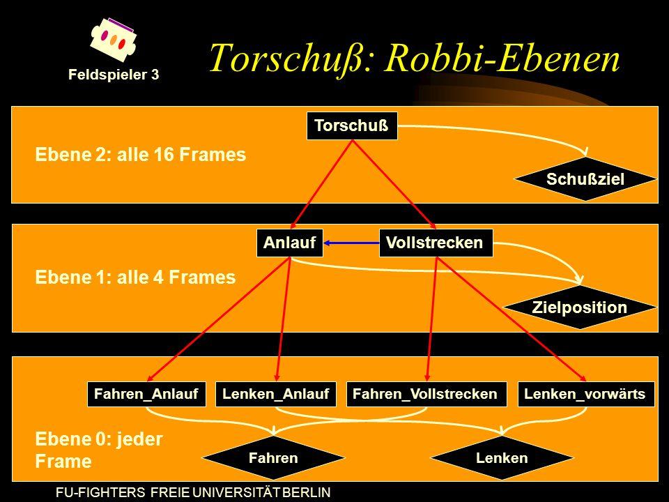 FU-FIGHTERS FREIE UNIVERSITÄT BERLIN Torschuß: Robbi-Ebenen Torschuß AnlaufVollstrecken Fahren_VollstreckenLenken_AnlaufLenken_vorwärtsFahren_Anlauf Schußziel Zielposition FahrenLenken Ebene 2: alle 16 Frames Ebene 1: alle 4 Frames Ebene 0: jeder Frame Feldspieler 3