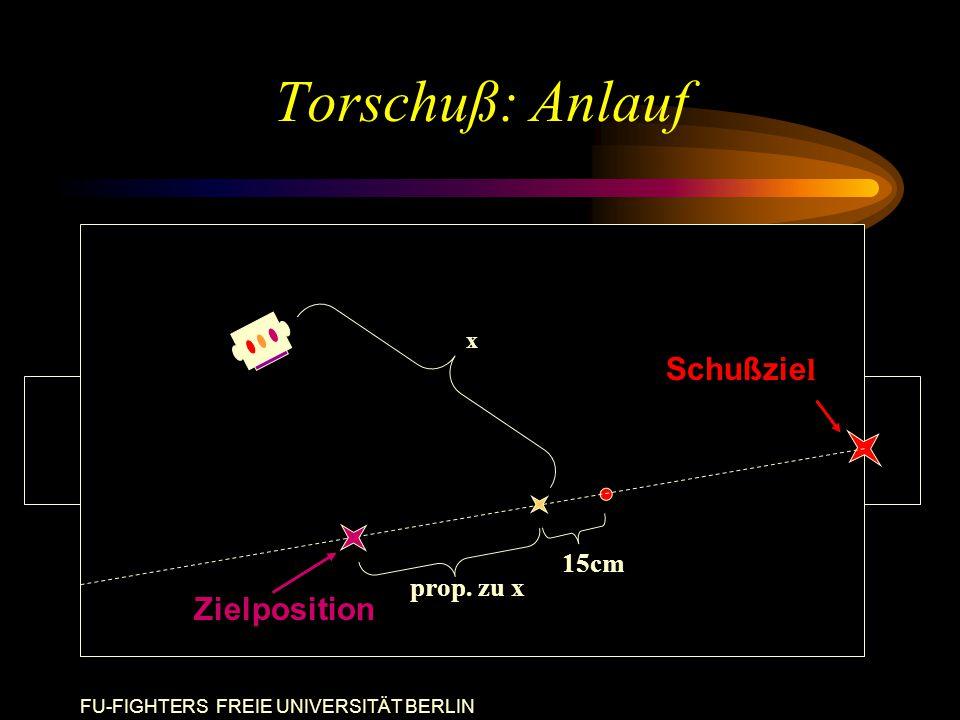 FU-FIGHTERS FREIE UNIVERSITÄT BERLIN Torschuß: Anlauf x 15cm prop. zu x Schußzie l Zielposition