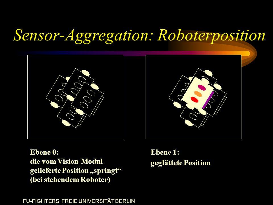 """FU-FIGHTERS FREIE UNIVERSITÄT BERLIN Sensor-Aggregation: Roboterposition Ebene 0: die vom Vision-Modul gelieferte Position """"springt (bei stehendem Roboter) Ebene 1: geglättete Position"""