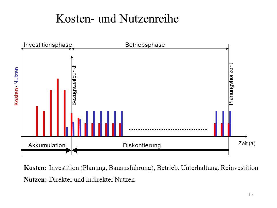 17 Kosten- und Nutzenreihe Bezugszeitpunkt Planungshorizont InvestitionsphaseBetriebsphase AkkumulationDiskontierung Kosten / Nutzen Kosten:Investitio