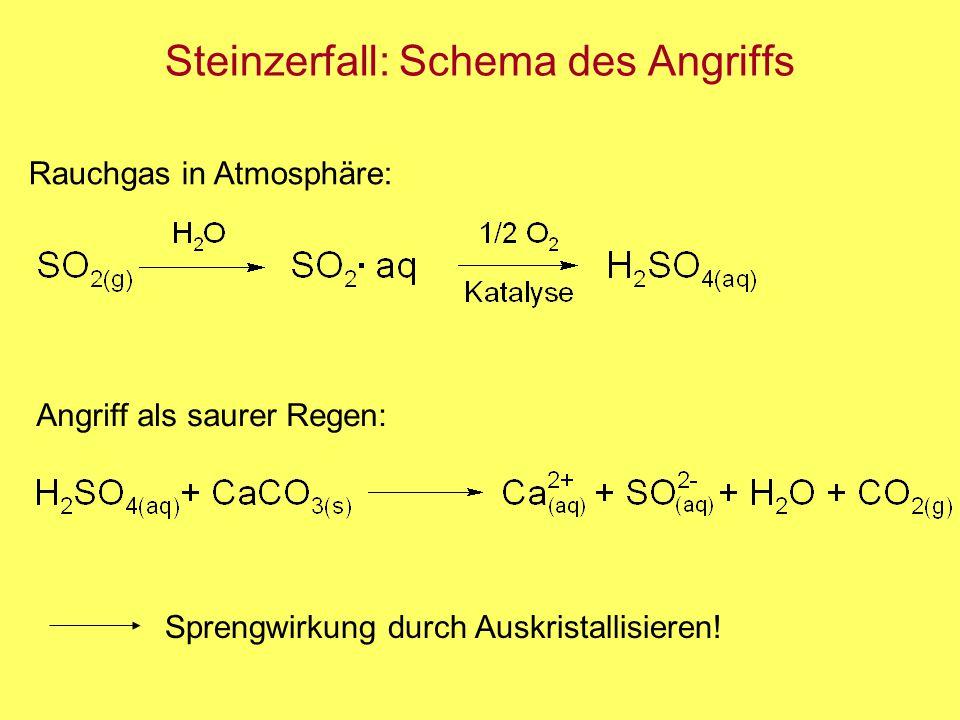 Steinzerfall: Schema des Angriffs Rauchgas in Atmosphäre: Angriff als saurer Regen: Sprengwirkung durch Auskristallisieren!