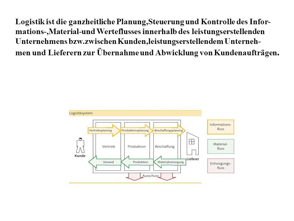 4 Was ist unter einem unternehmensübergreifenden Logistiksystem zu verstehen?