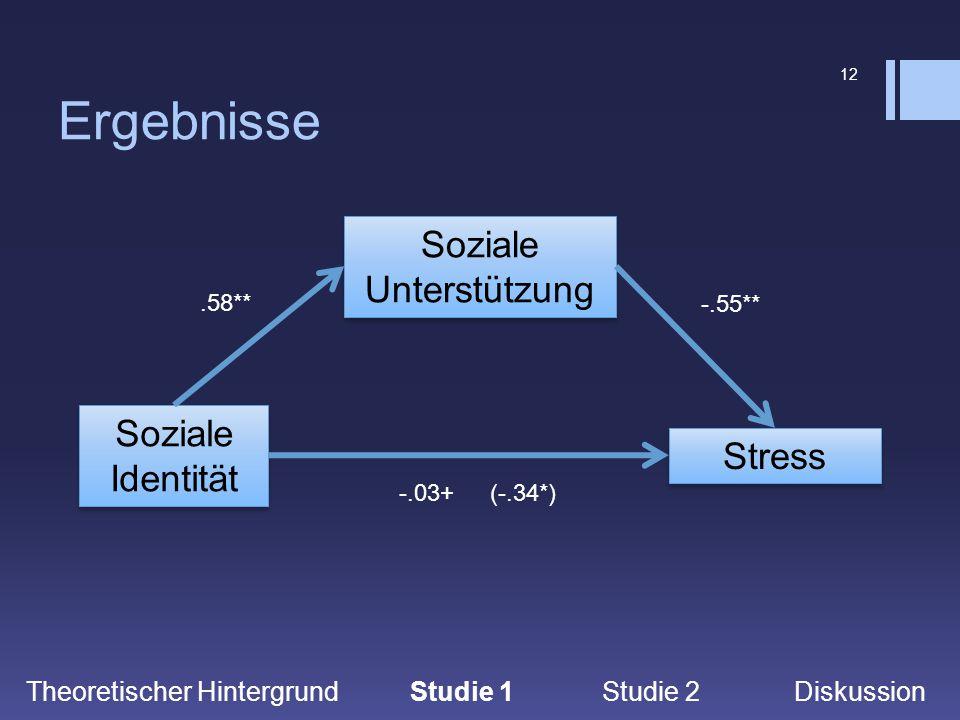 12 Ergebnisse Theoretischer Hintergrund Studie 1Studie 2 Diskussion Soziale Identität Soziale Unterstützung Stress (-.34*)-.03+ -.55**.58**