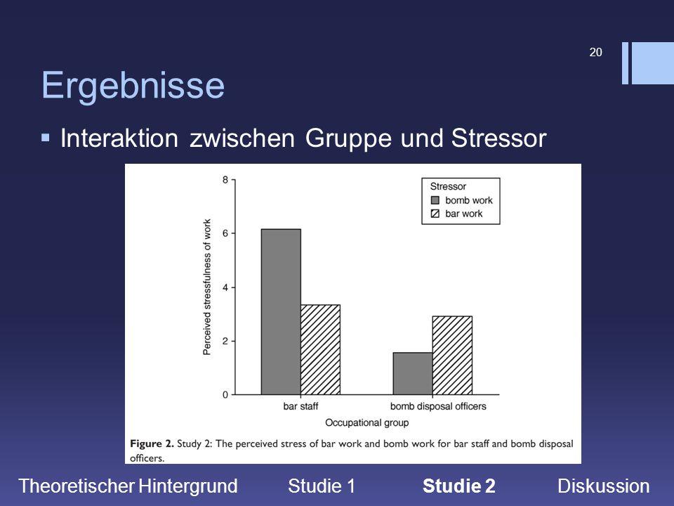 20 Ergebnisse  Interaktion zwischen Gruppe und Stressor Theoretischer Hintergrund Studie 1Studie 2 Diskussion