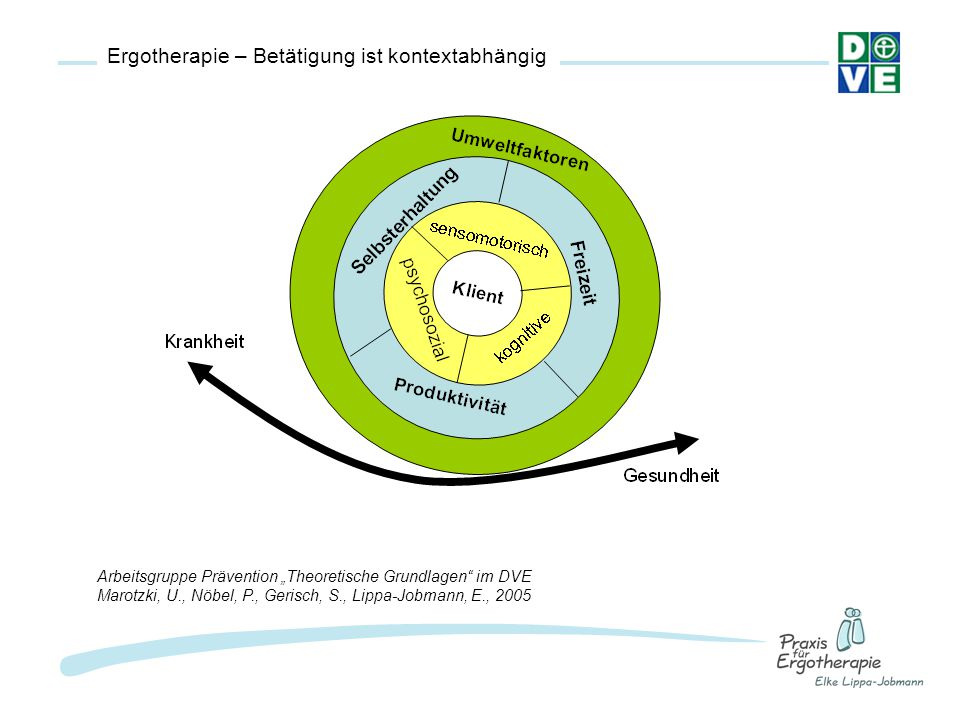 """Ergotherapie – Betätigung ist kontextabhängig Arbeitsgruppe Prävention """"Theoretische Grundlagen"""" im DVE Marotzki, U., Nöbel, P., Gerisch, S., Lippa-Jo"""