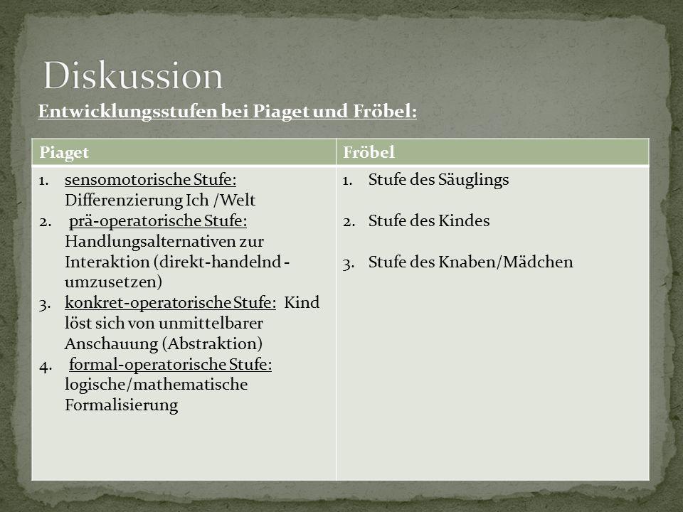 PiagetFröbel 1.sensomotorische Stufe: Differenzierung Ich /Welt 2. prä-operatorische Stufe: Handlungsalternativen zur Interaktion (direkt-handelnd - u