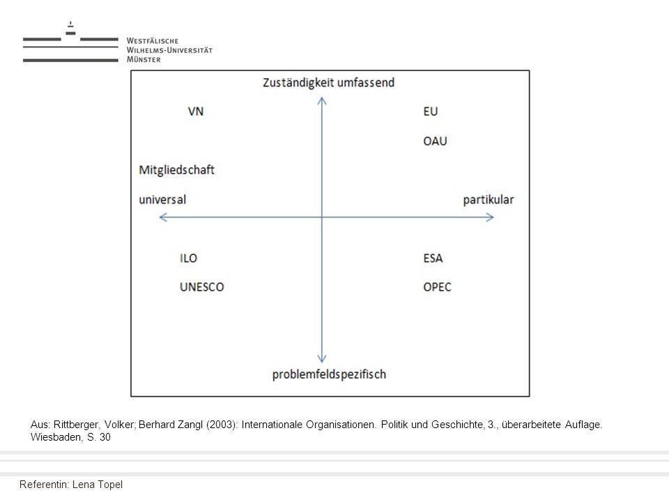 Referentin: Lena Topel Aus: Rittberger, Volker; Berhard Zangl (2003): Internationale Organisationen. Politik und Geschichte, 3., überarbeitete Auflage