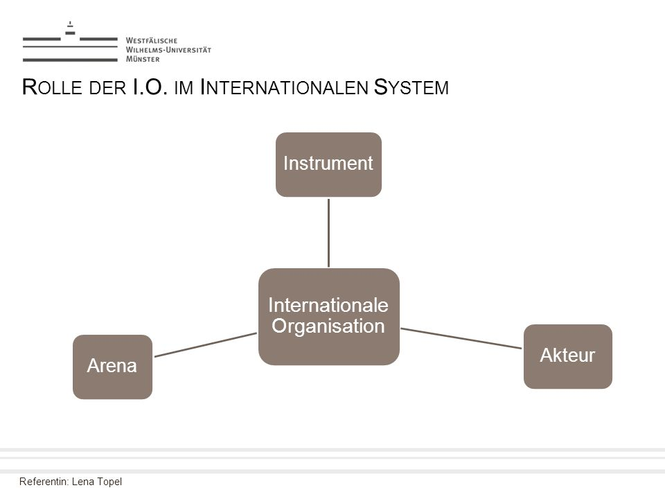 Referentin: Lena Topel R OLLE DER I.O. IM I NTERNATIONALEN S YSTEM Internationale Organisation InstrumentAkteurArena
