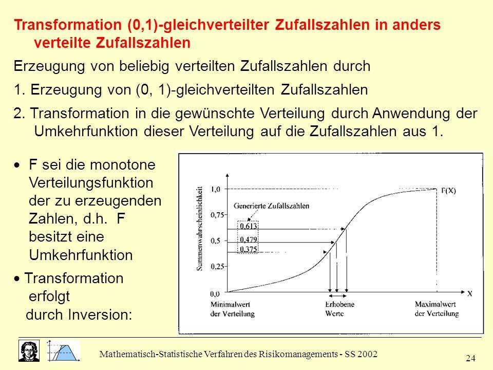 Mathematisch-Statistische Verfahren des Risikomanagements - SS 2002 24 Transformation (0,1)-gleichverteilter Zufallszahlen in anders verteilte Zufalls