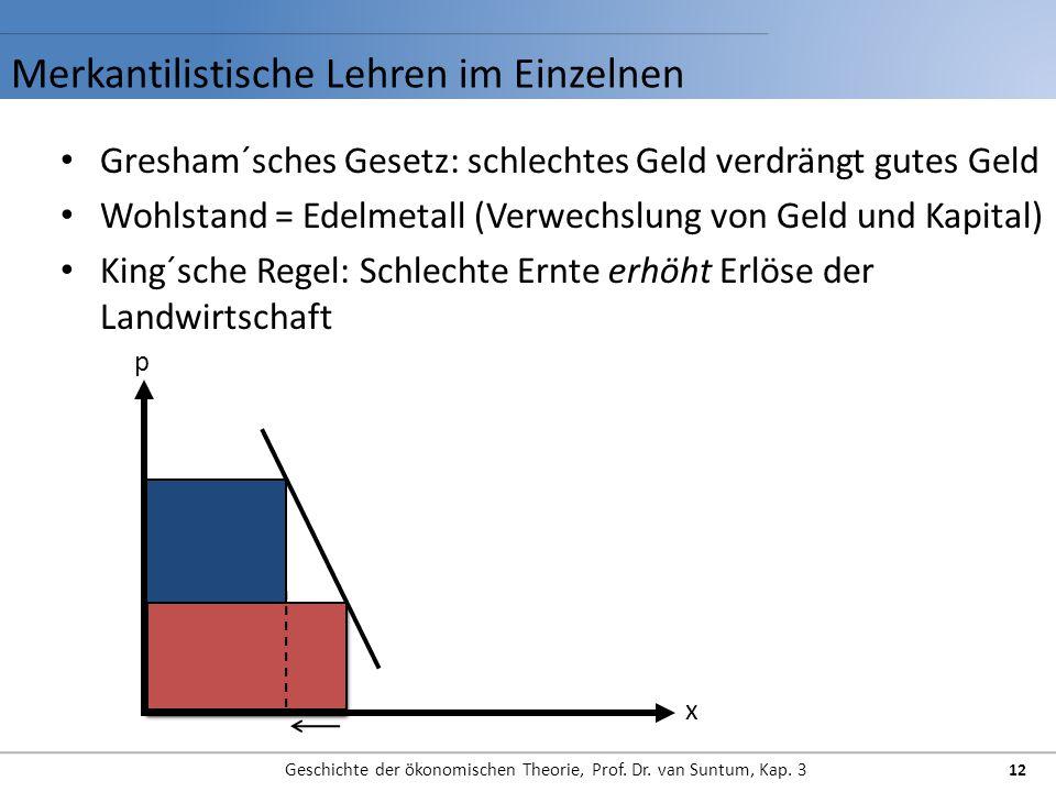 Merkantilistische Lehren im Einzelnen Geschichte der ökonomischen Theorie, Prof. Dr. van Suntum, Kap. 3 12 Gresham´sches Gesetz: schlechtes Geld verdr