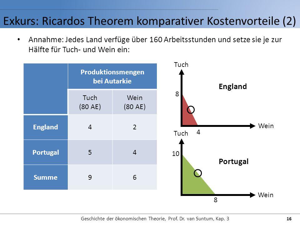 Exkurs: Ricardos Theorem komparativer Kostenvorteile (2) Geschichte der ökonomischen Theorie, Prof. Dr. van Suntum, Kap. 3 16 Annahme: Jedes Land verf