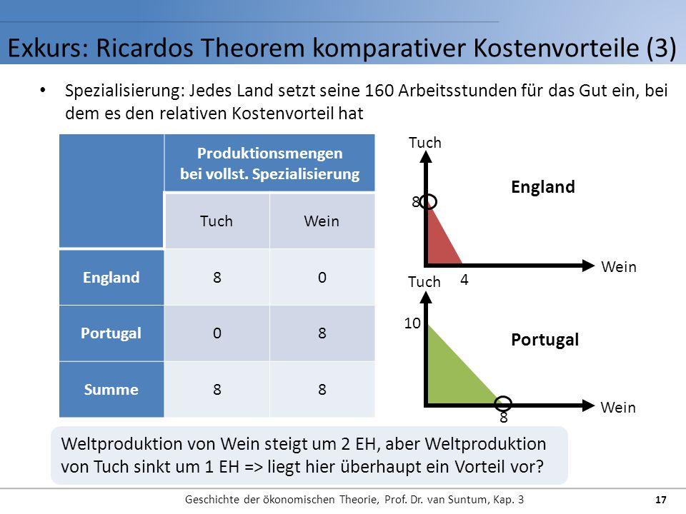 Exkurs: Ricardos Theorem komparativer Kostenvorteile (3) Geschichte der ökonomischen Theorie, Prof. Dr. van Suntum, Kap. 3 17 Spezialisierung: Jedes L