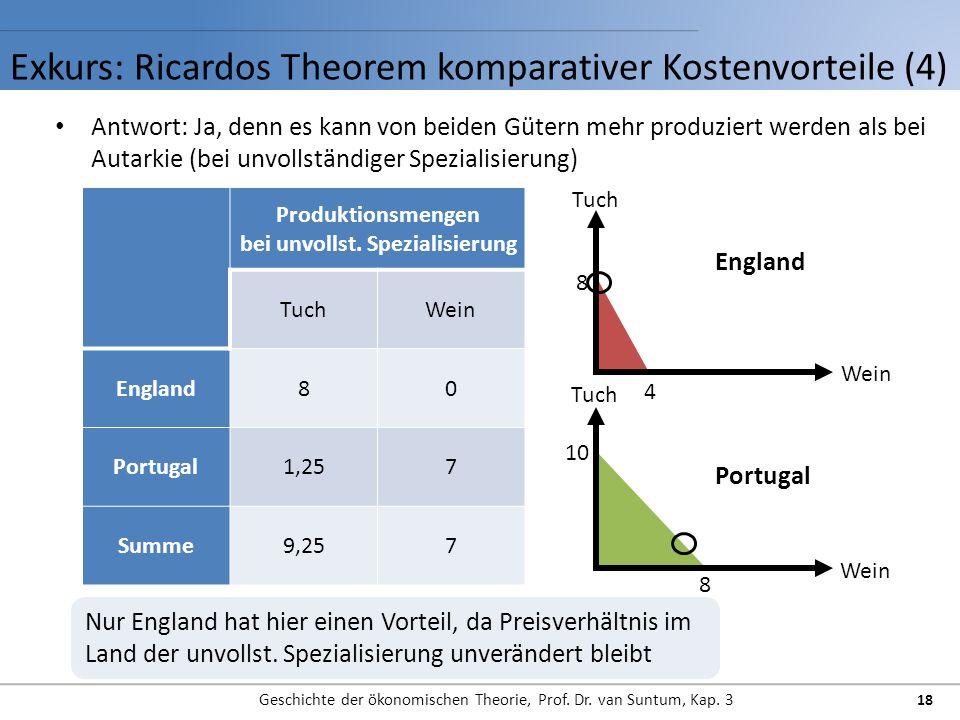Exkurs: Ricardos Theorem komparativer Kostenvorteile (4) Geschichte der ökonomischen Theorie, Prof. Dr. van Suntum, Kap. 3 18 Antwort: Ja, denn es kan
