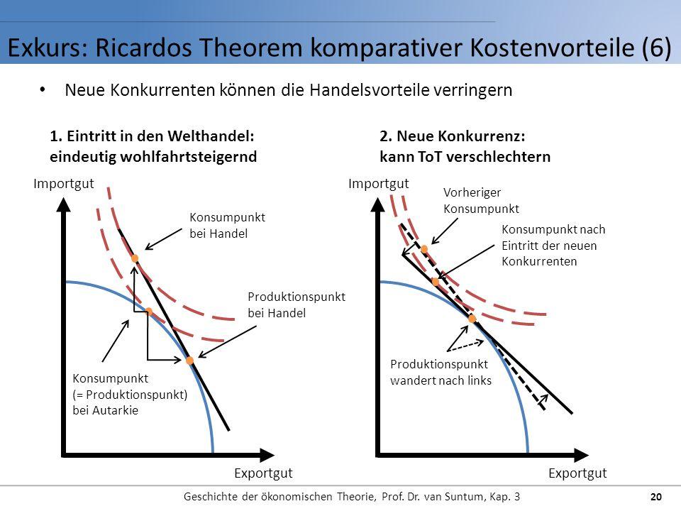 Exkurs: Ricardos Theorem komparativer Kostenvorteile (6) Geschichte der ökonomischen Theorie, Prof. Dr. van Suntum, Kap. 3 20 Neue Konkurrenten können