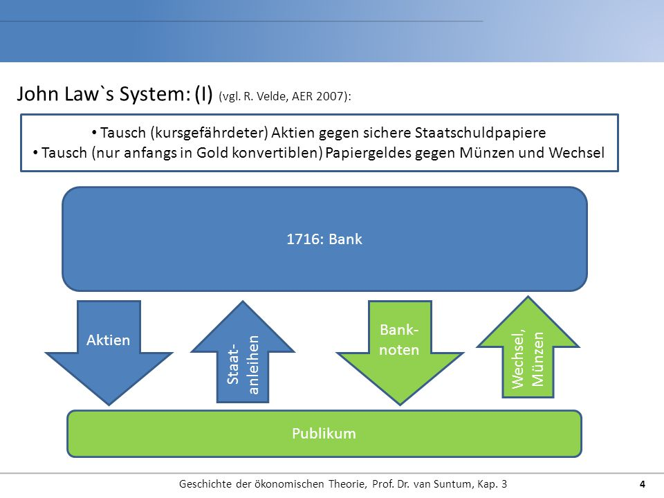 John Law`s System: (I) (vgl. R. Velde, AER 2007): Geschichte der ökonomischen Theorie, Prof. Dr. van Suntum, Kap. 3 4 1716: Bank Publikum Aktien Staat