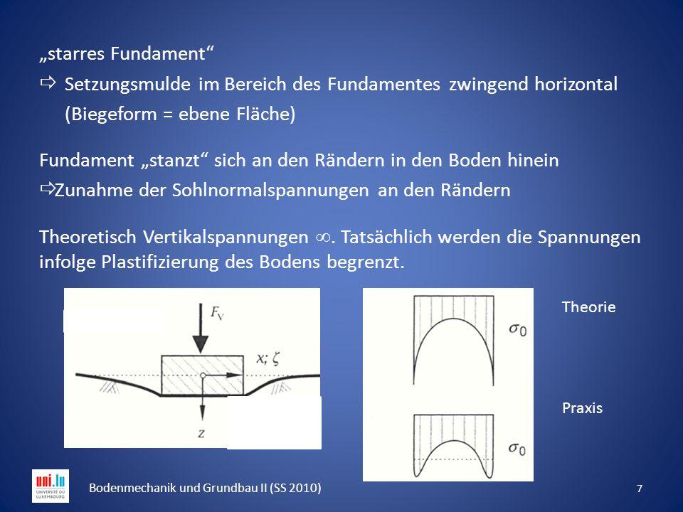 """""""starres Fundament""""  Setzungsmulde im Bereich des Fundamentes zwingend horizontal (Biegeform = ebene Fläche) Fundament """"stanzt"""" sich an den Rändern i"""