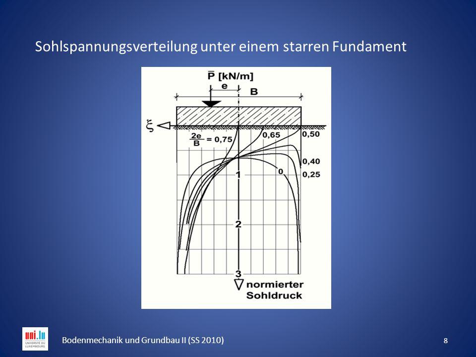 8 Bodenmechanik und Grundbau II (SS 2010) Sohlspannungsverteilung unter einem starren Fundament