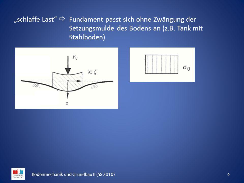 """""""schlaffe Last""""  Fundament passt sich ohne Zwängung der Setzungsmulde des Bodens an (z.B. Tank mit Stahlboden) 9 Bodenmechanik und Grundbau II (SS 20"""
