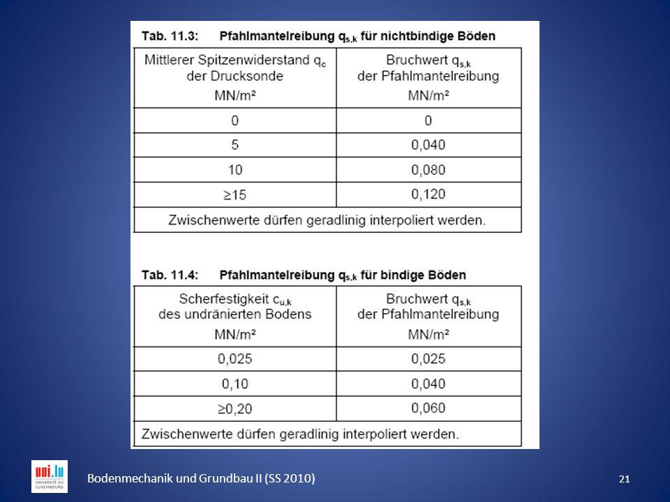 21 Bodenmechanik und Grundbau II (SS 2010)