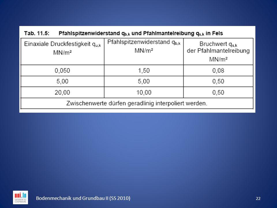 22 Bodenmechanik und Grundbau II (SS 2010)