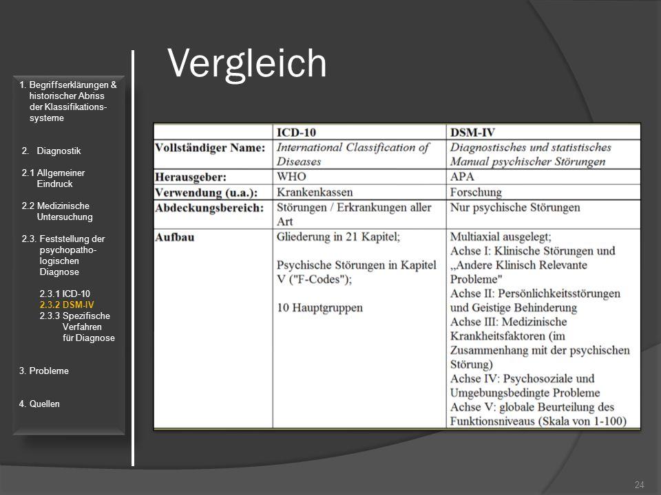 Vergleich 24 1. Begriffserklärungen & historischer Abriss der Klassifikations- systeme 2. Diagnostik 2.1 Allgemeiner Eindruck 2.2 Medizinische Untersu