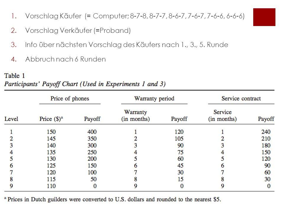 Experiment 2- Fazit Emotion des VP Verhandlungsver halten (Zugeständnisse) Zugeständnisse des VP Schätzung des Limits des VP