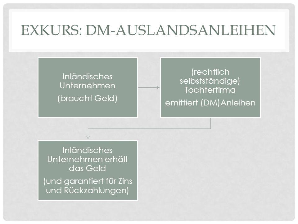 EXKURS: DM-AUSLANDSANLEIHEN Inländisches Unternehmen (braucht Geld) (rechtlich selbstständige) Tochterfirma emittiert (DM)Anleihen Inländisches Untern