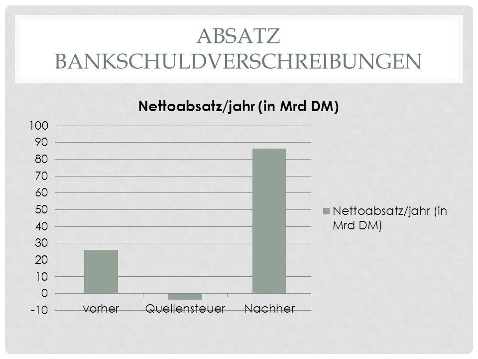 ABSATZ BANKSCHULDVERSCHREIBUNGEN