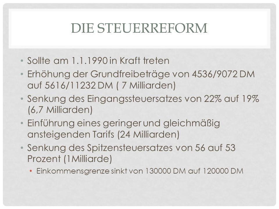DIE STEUERREFORM Sollte am 1.1.1990 in Kraft treten Erhöhung der Grundfreibeträge von 4536/9072 DM auf 5616/11232 DM ( 7 Milliarden) Senkung des Einga
