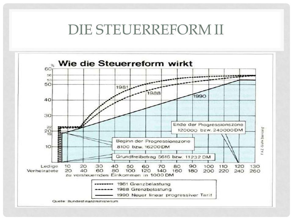 DIE STEUERREFORM II Verbesserung des Vorwegabzugs für Vorsorgeaufwendungen und Erhöhung familienrelevanter Freibeträge (3,2 Milliarden) Senkung der Kö